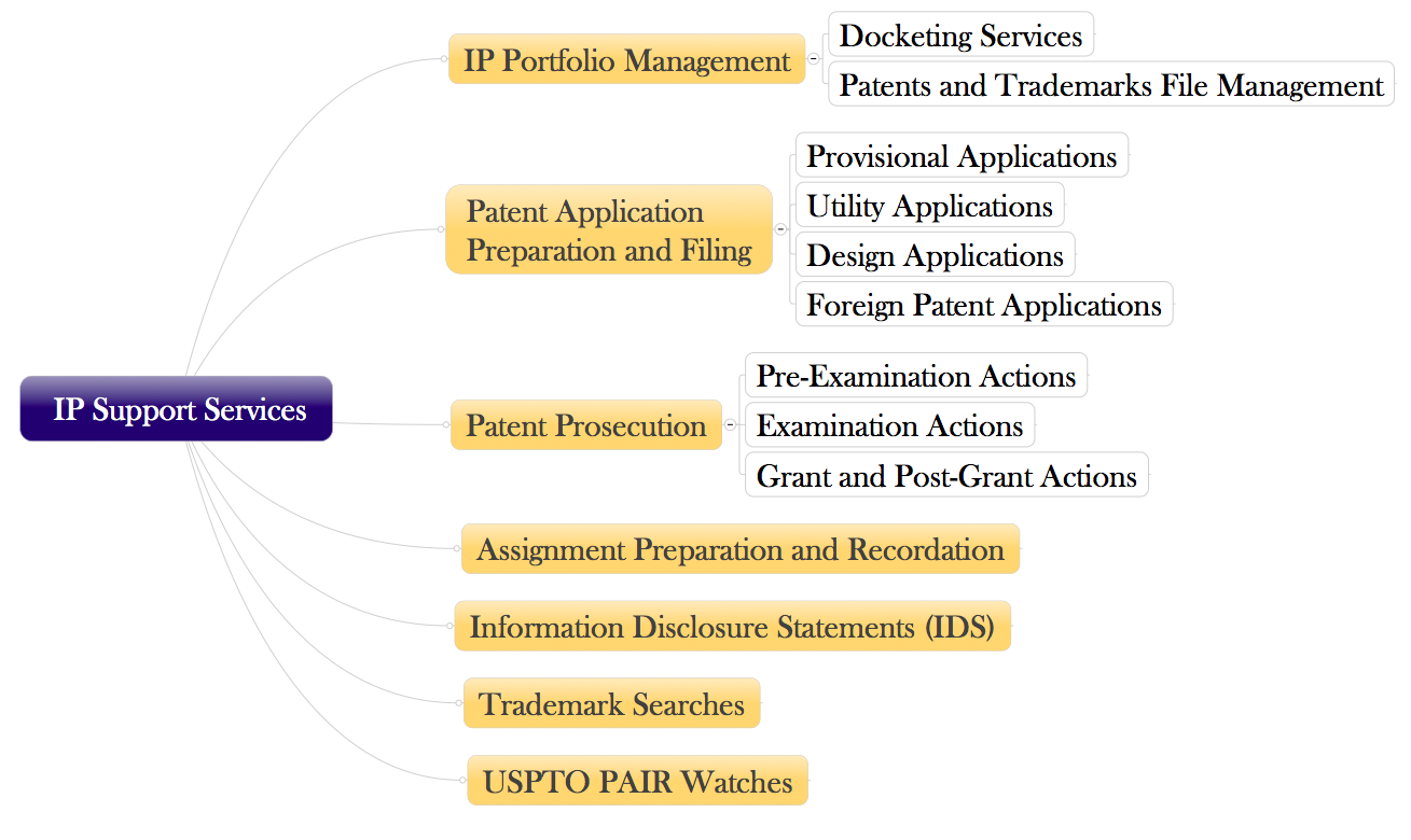 Ip Paralegal A VIPP Simplifies Your IP Needs!